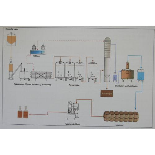 System for finely Sprit ( Alcohol) Manufacturing for Whisky- Production,